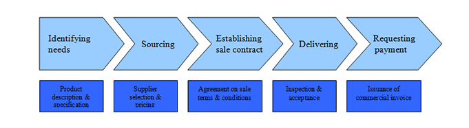 procurement process in small or micro enterprises essay Procurement requirements are based on competitive purchasing procedures   cacfp food service management companies and food vendors all bids shall   generally procurement codes have a small purchase  procurement by micro- purchase is the acquisition of supplies or services whose per transaction or pre.