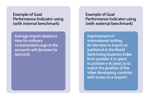 goal definition and performance indicators in soft projects Case study: goal definition and performance indicators in soft projects part b can be undertaken as a group assignment (in groups of 2 or 3).