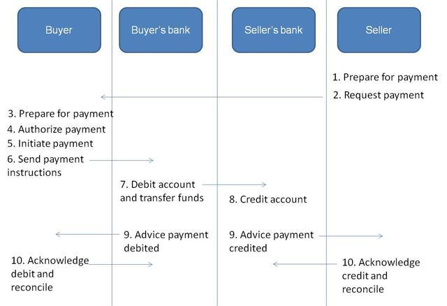 seller balance transfer