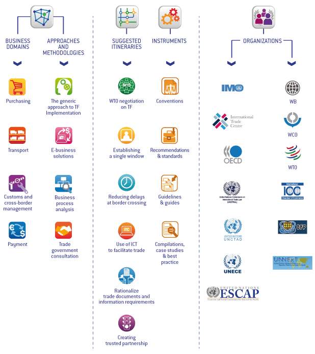 a tool for simplifying cross border trade rh tfig unece org Icon Class Activity Activity Icon