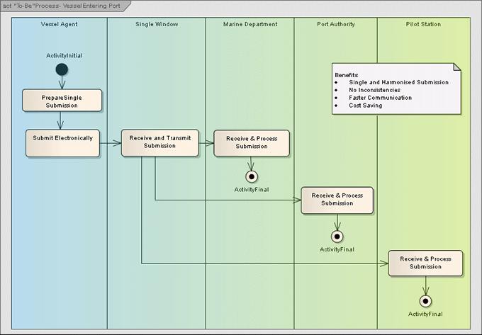 To BeProcess _VesselEntering_Port bpa examples