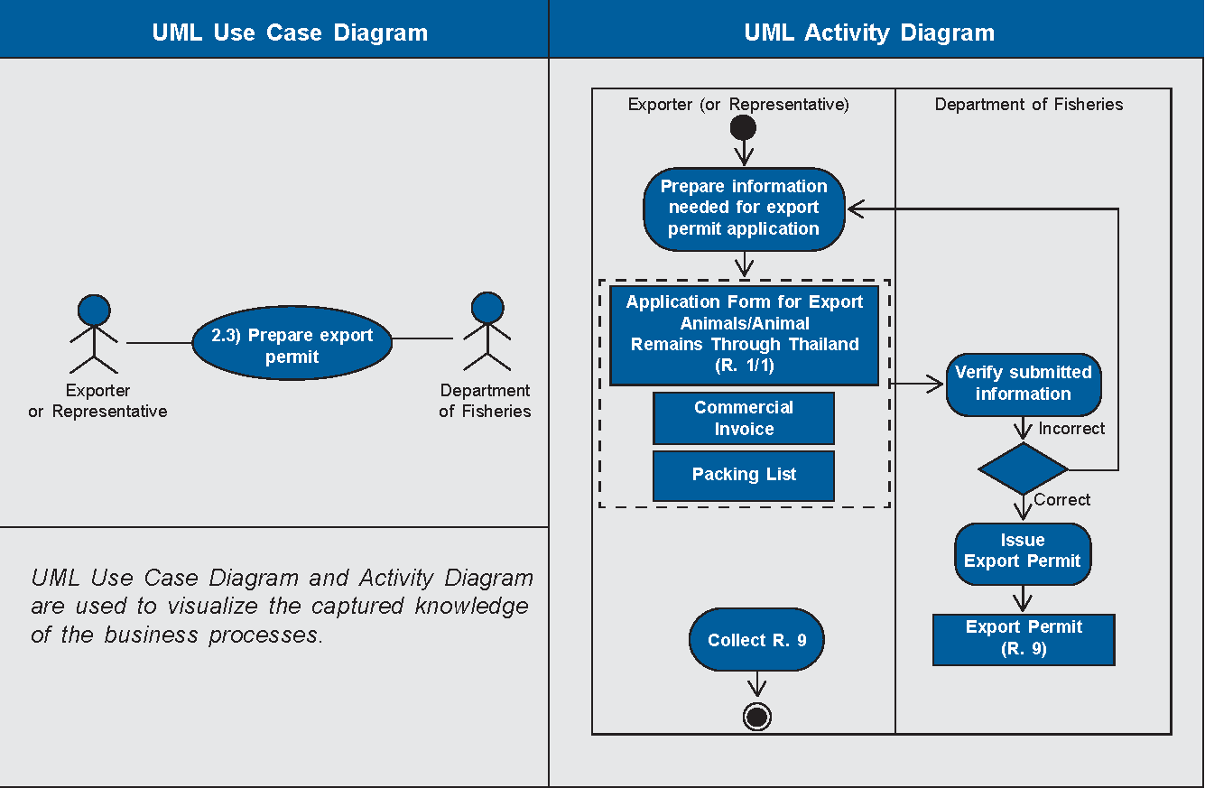 Diagrams Process Flow Diagram For Purchase Department